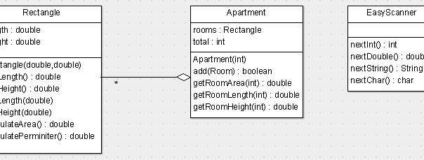 UML-Diagram-Apartment Java